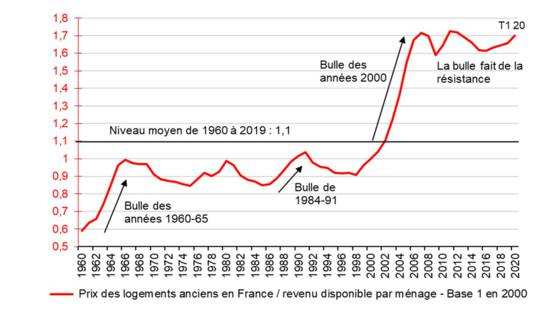bulle immobiliere